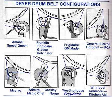 Dryer Belt Configurations