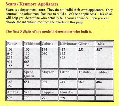 Kenmore Appliance Manufacturer Chart by Model Number