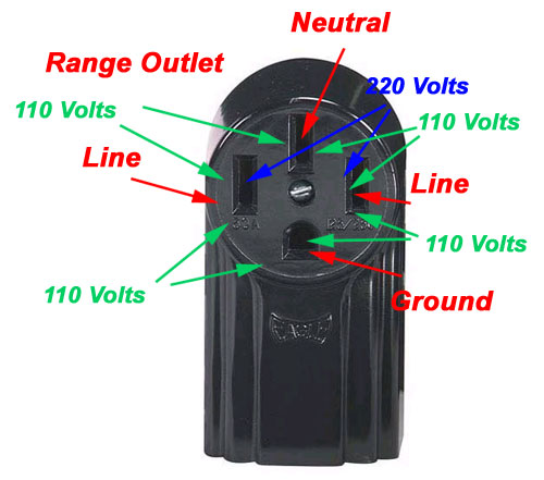 four wire range outlet terminal identification