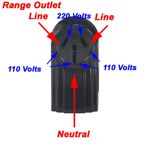 three wire range outlet terminal identification